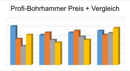 profi bohrhammer kaufen test preis vergleich bewertungen. Black Bedroom Furniture Sets. Home Design Ideas